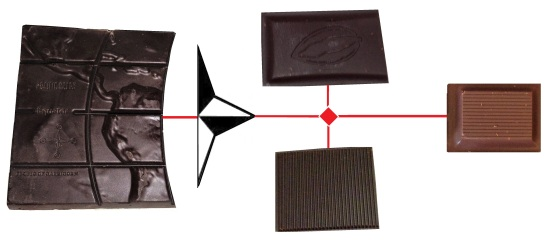 Chocolate Starting Point